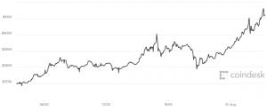 uk bitcoin trading surge